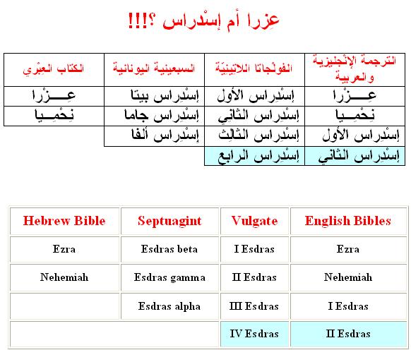 الإسم العبري عزرا ليس هو الإسم الأصلي الذي ورد في المخطوطات التوراتية وكتابات الآباء وإنما هو تحريف للإسم من الأصل اليوناني واللاتيني إسداراس وإسدرام